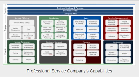 Scaling your Professional Service are you Ready to Grow