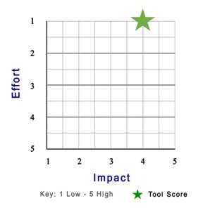 Product Score