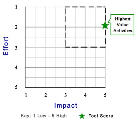 Ansoff Matrix Tool
