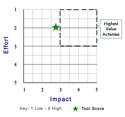 PEST scoring