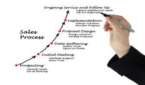 Sales Process