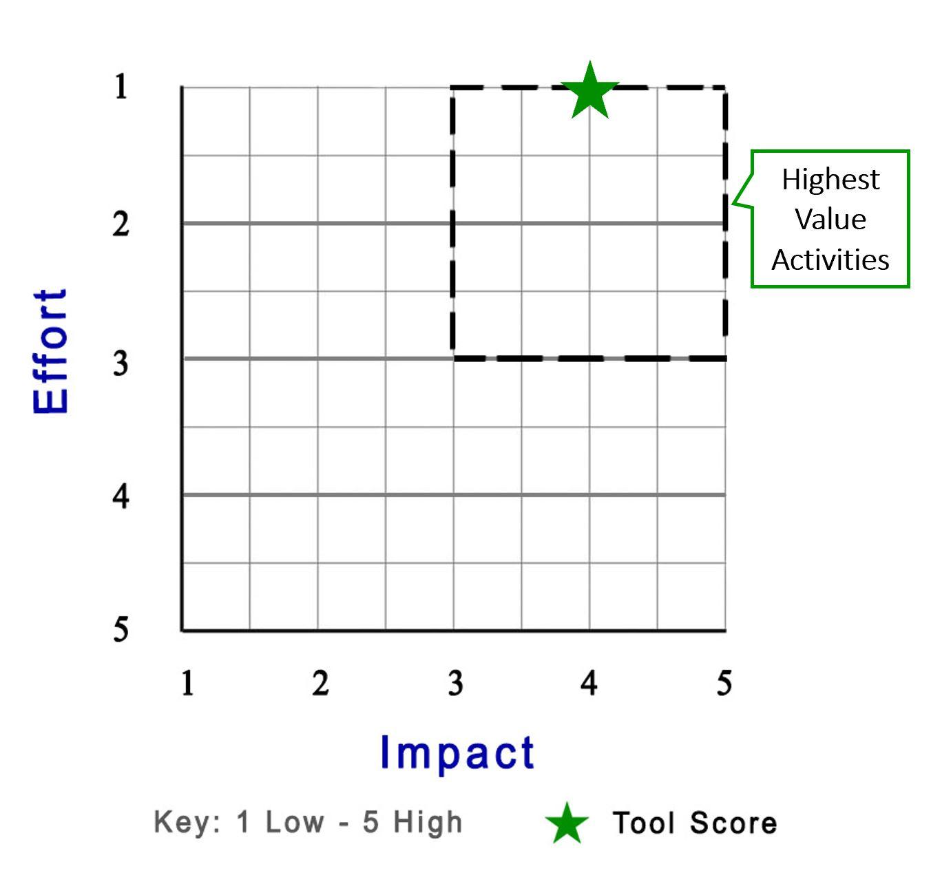 AMGMM- Product Score