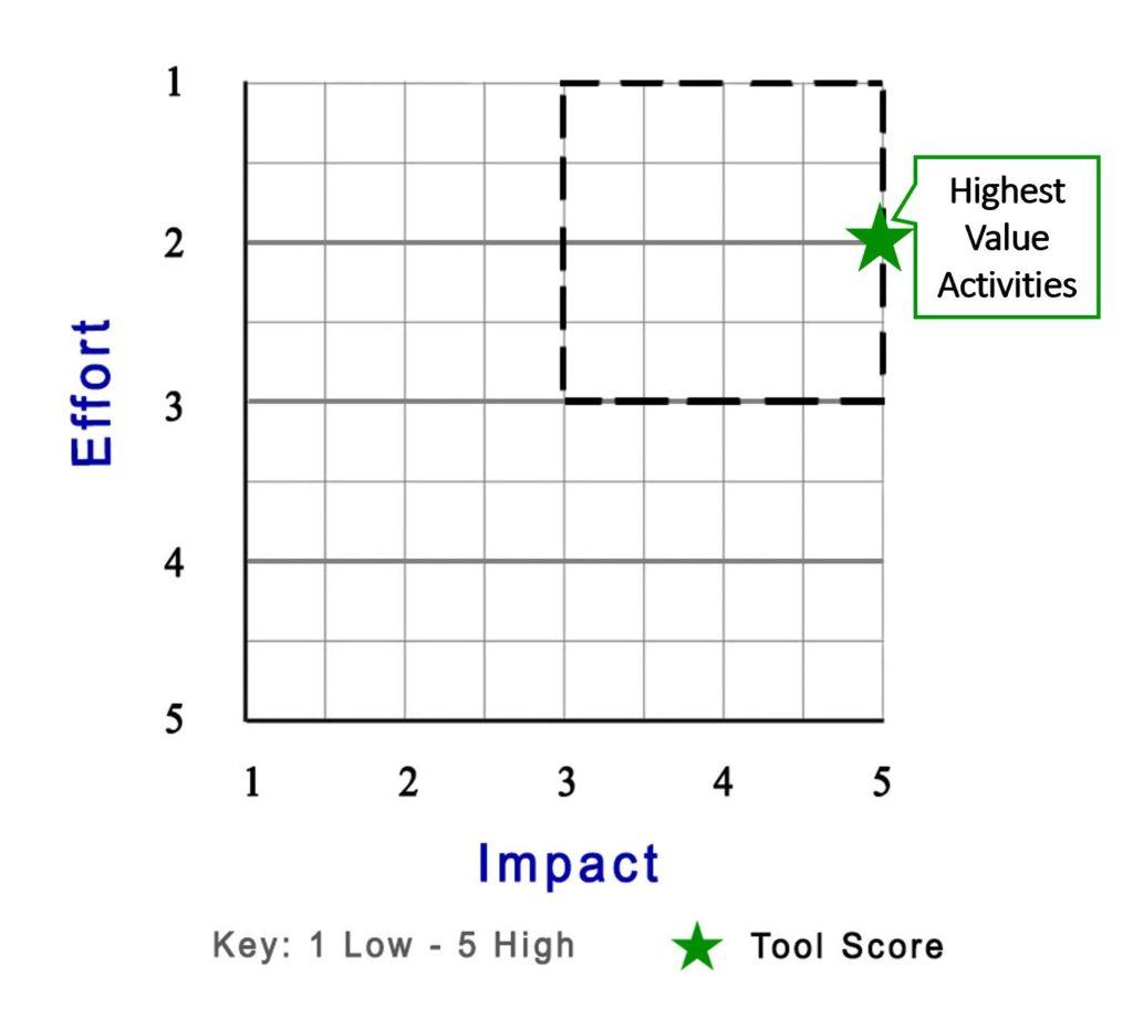 DECS - Product Score