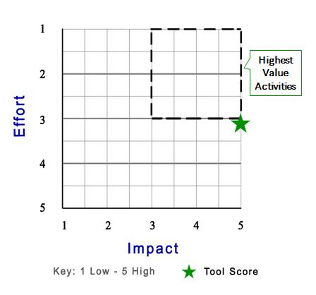 GCPS - score
