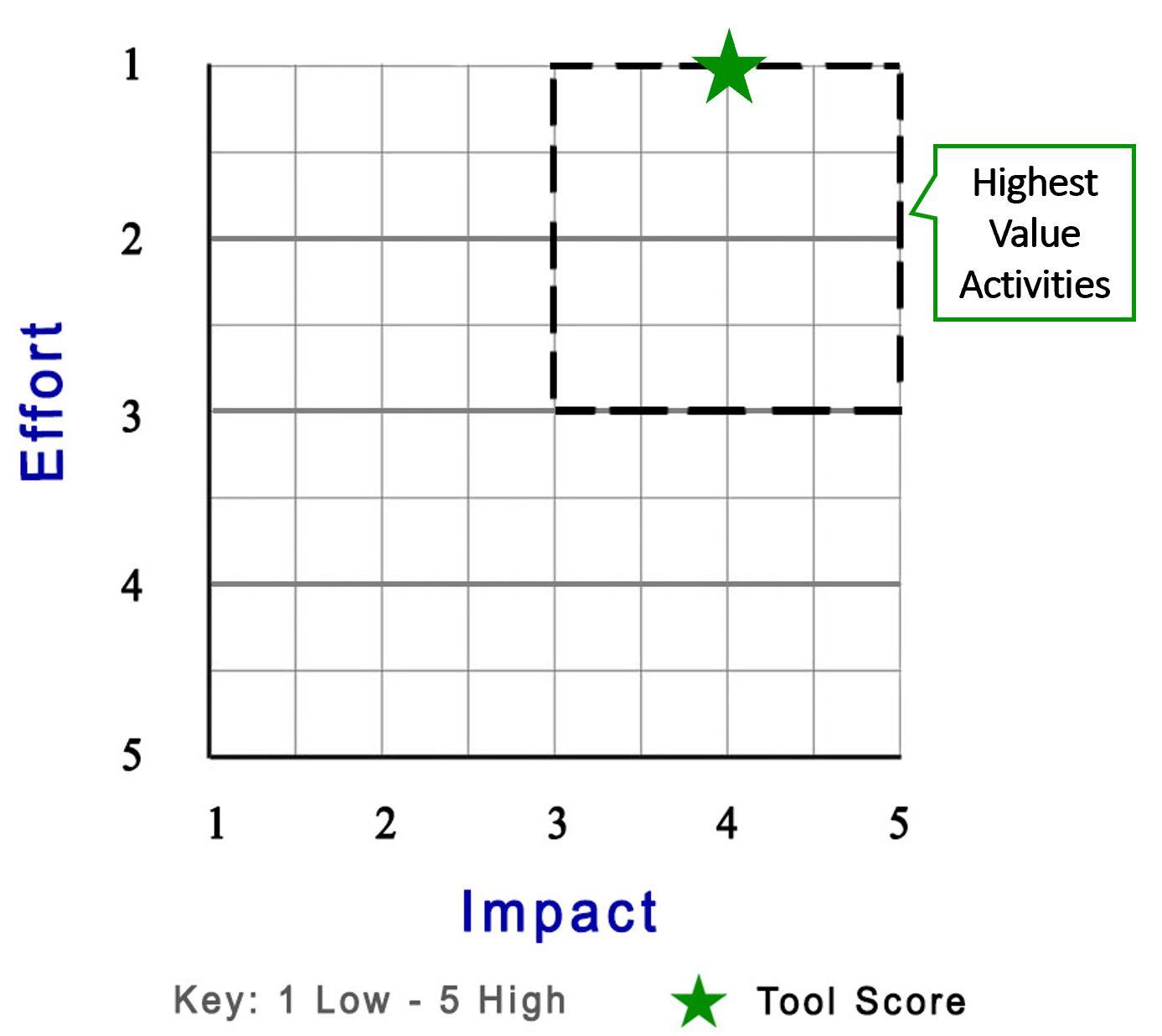 OPMM - Product Score